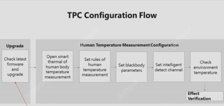 TPC Configuration Flow.png
