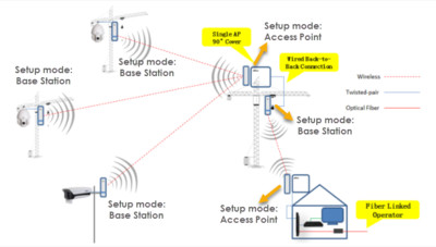 Point To Multipoint Network Diagram.png